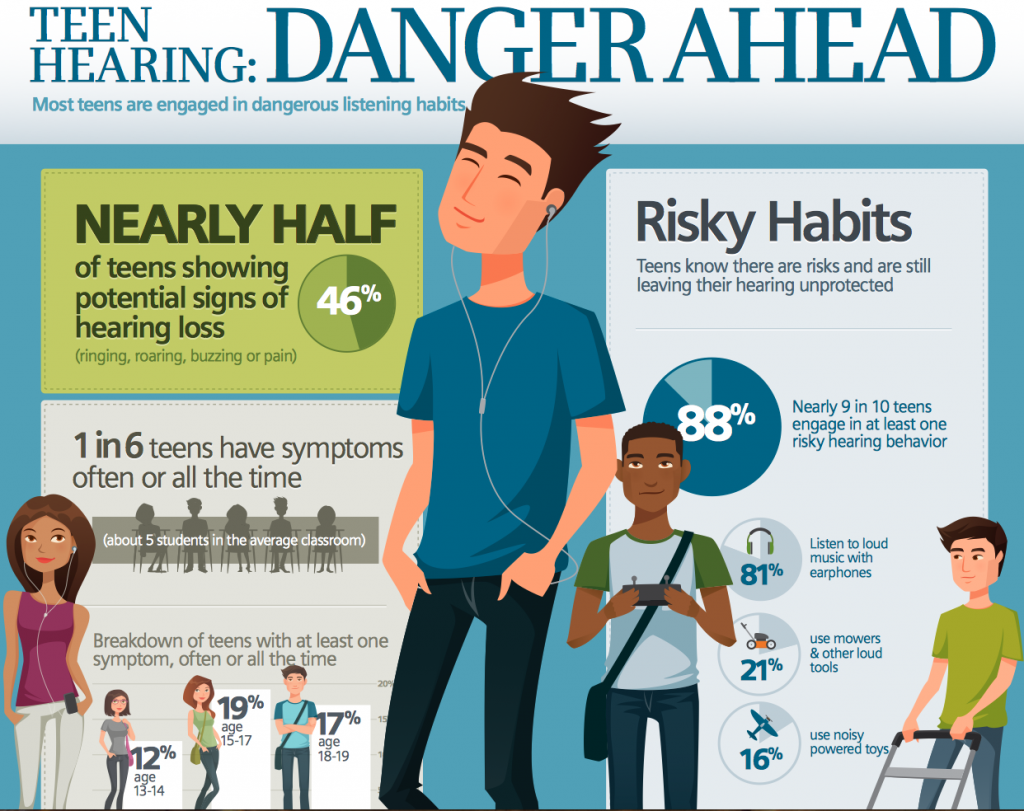 hearing loss and earbuds
